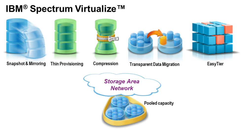 ibm-spectrum-virtualize-services
