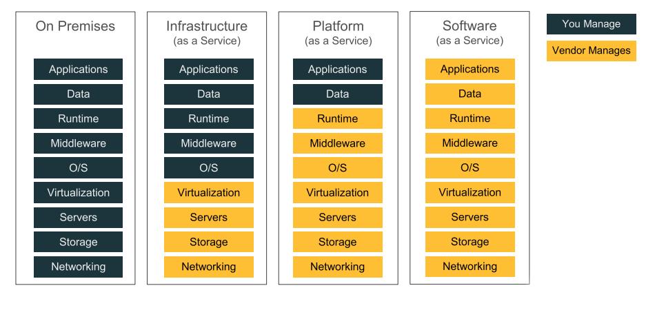 3-pro-cloud-services