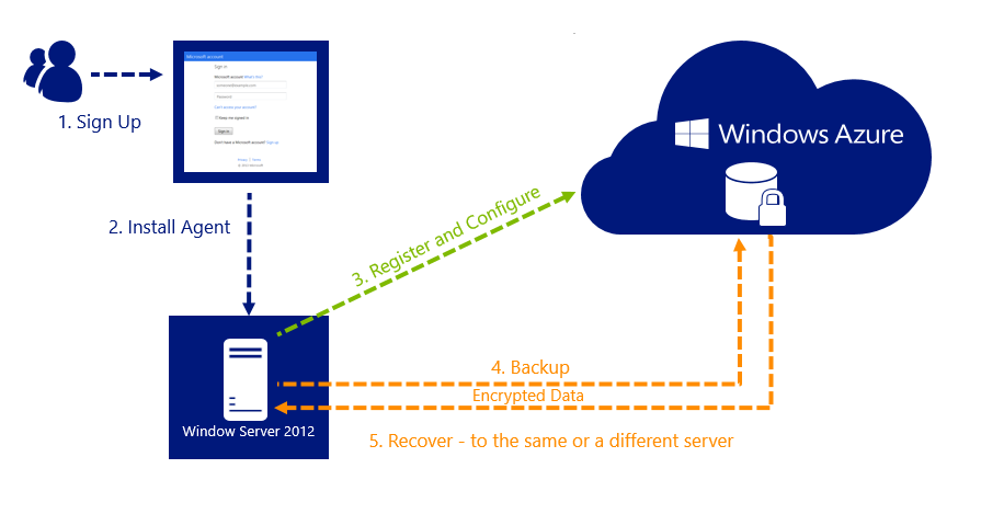 azure-backup-how-works